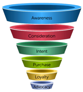 marketing funnel elimination with Google AdWords